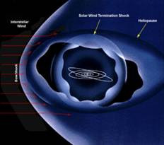 The heliopause is the boundary between the heliosphere and the interstellar medium outside the solar system. As the solar wind approaches the heliopause, it slows suddenly, forming a shock wave.